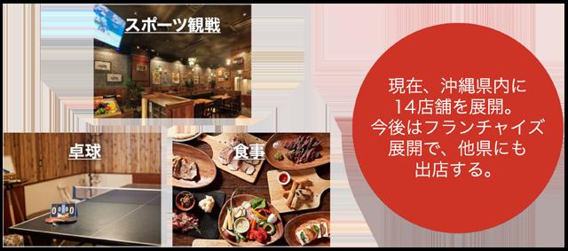 現在、沖縄県内に8店舗を展開。今後はフランチャイズ展開で、他県にも出店する。 スポーツ観戦・卓球・食事