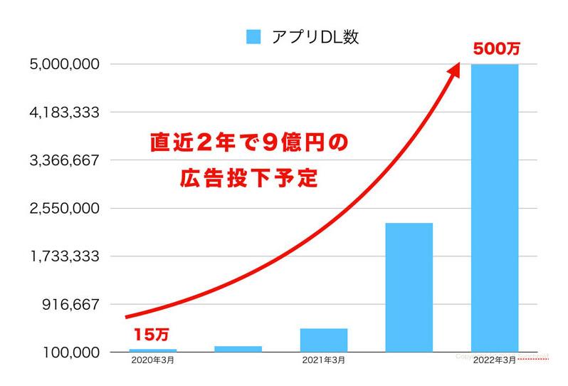 直近2年で9億円の広告投下予定